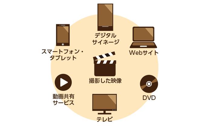 様々なオンライン接続端末の普及により動画を見る機会が増えた